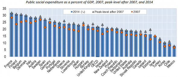 OECD-social-spending-as-a-share-of-GDP-590x258