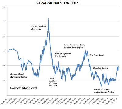 US_Dollar_Index_from_Stooq_dot_com.png